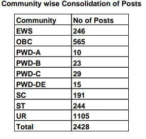India Post Office GDS Bharti 2021