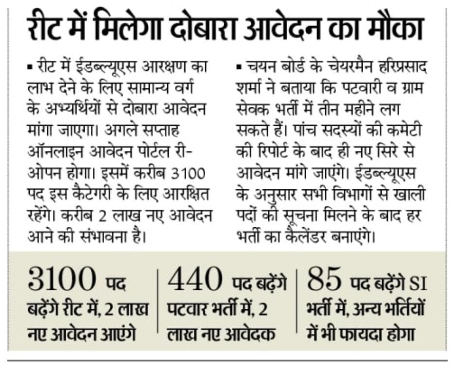 Rajasthan Patwari Bharti 2020